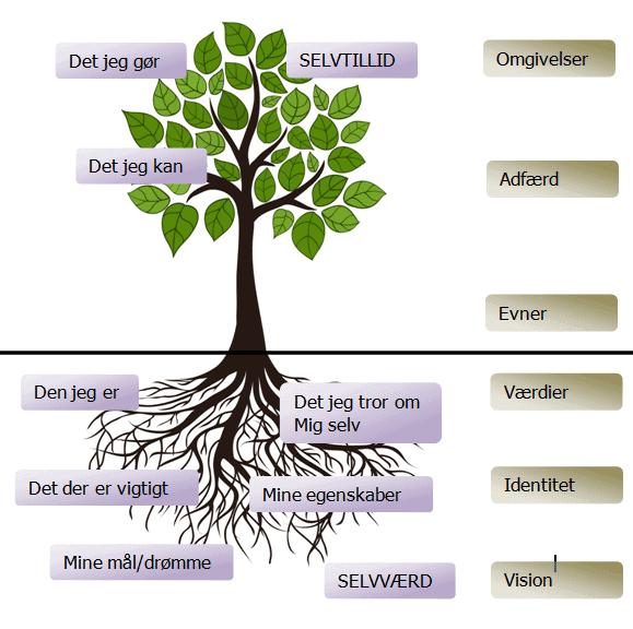 Selvværdstræet