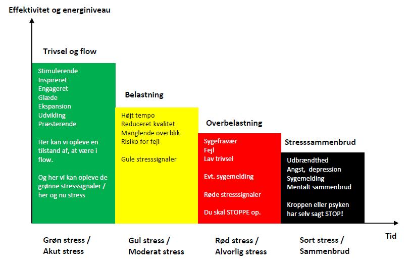 Behandling af langvarig stress